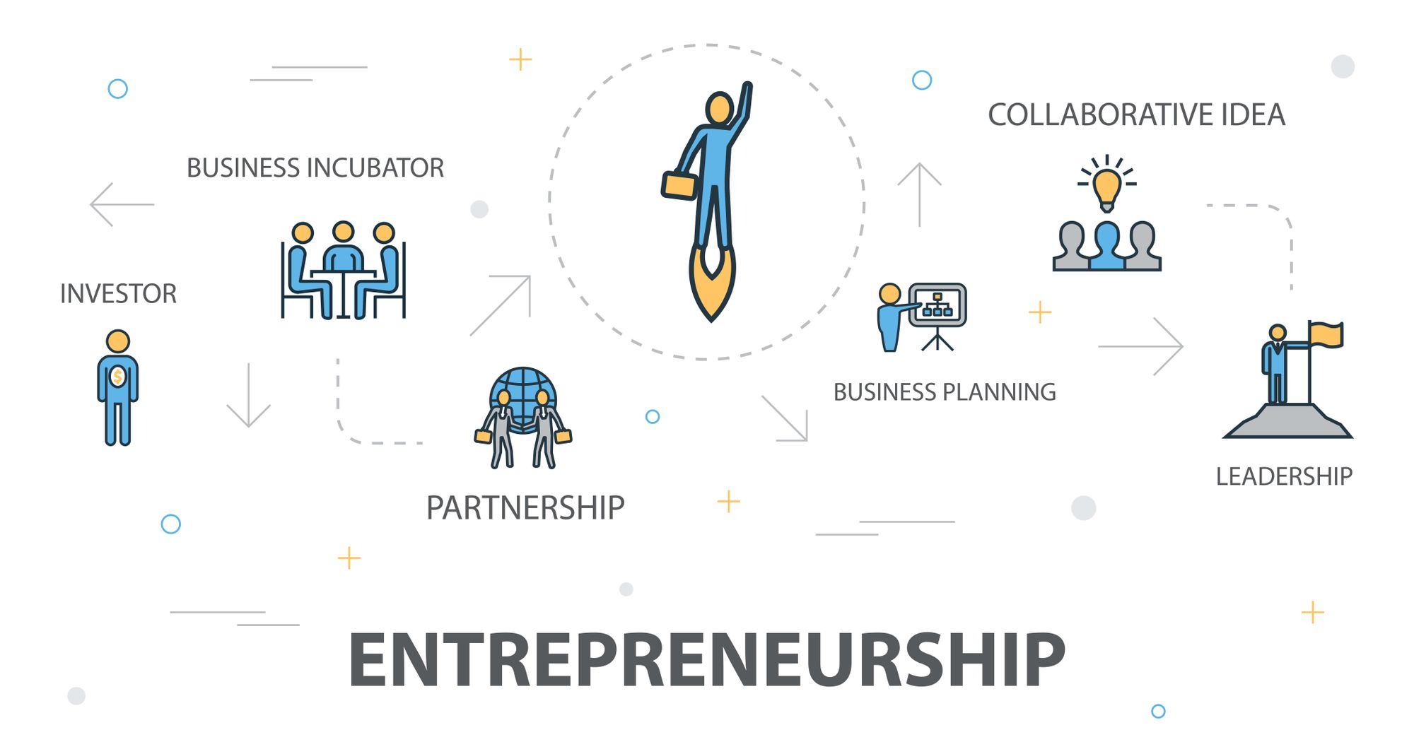 How Government is Promoting Entrepreneurship in the Nation?