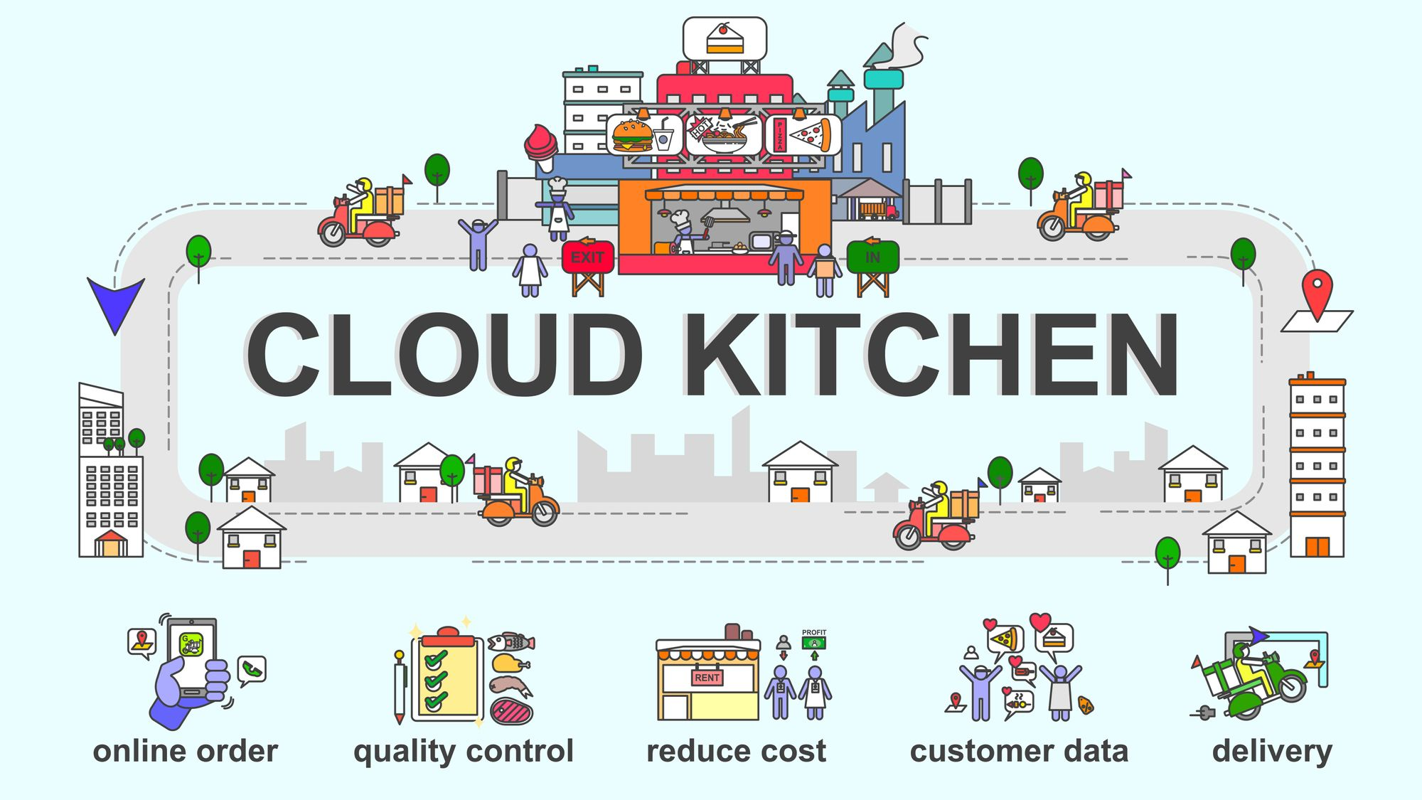 How to Start a Cloud Kitchen Business? A Step-by-Step Guide