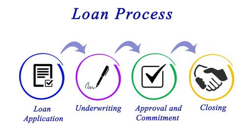 describe loan process against white background